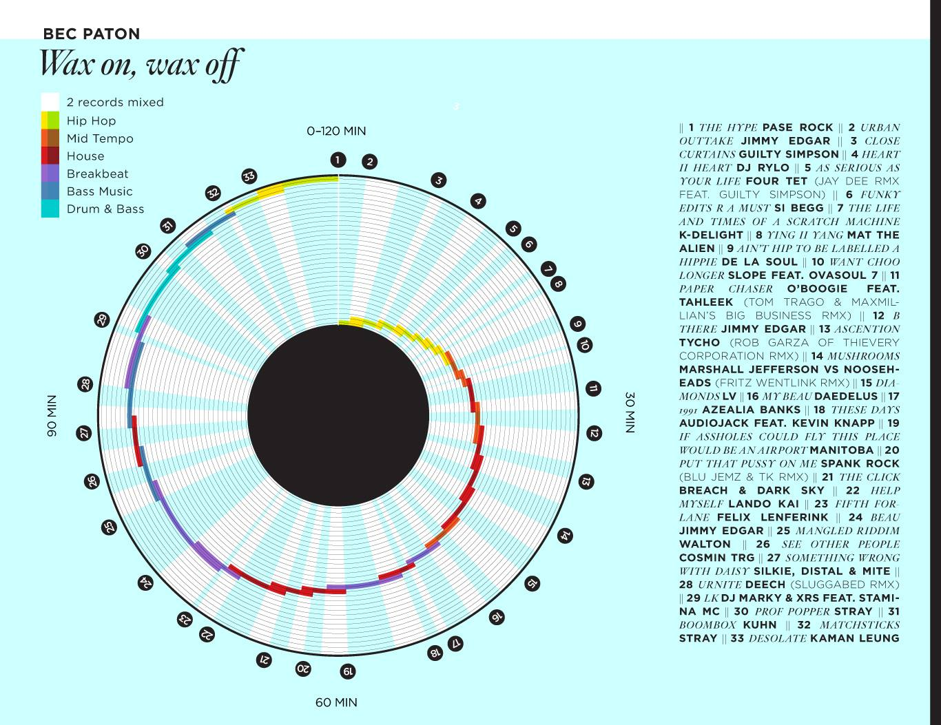 wax on wax off dj set infographic